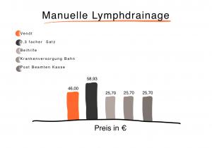 Preisdarstellung zur Errechnung der Preise für eine Behandlung der Manuellen Lymphdrainage bei vendt Privatpraxis für Physiotherapie