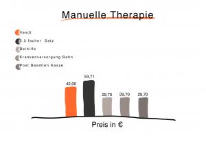 Preisdarstellung zur Errechnung der Preise für eine Behandlung der Manuellen Therapie bei vendt Privatpraxis für Physiotherapie