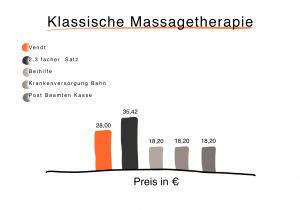 Preisdarstellung zur Errechnung der Preise für eine Behandlung der Klassischen Massagetherapie bei vendt Privatpraxis für Physiotherapie